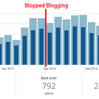 Fox Valley Foodie blog traffic